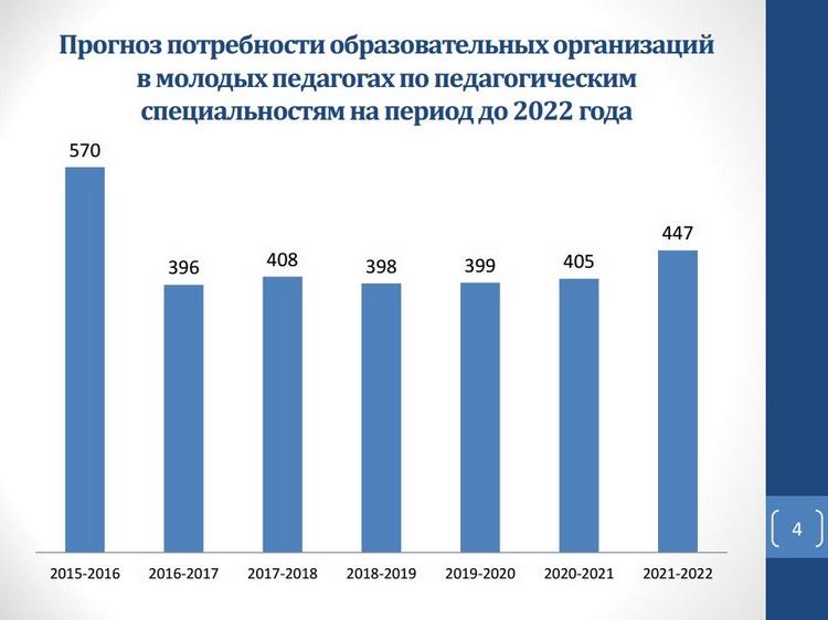 дачный потреьность в педагогических кадрах 2017-2018 челябинск если она справится